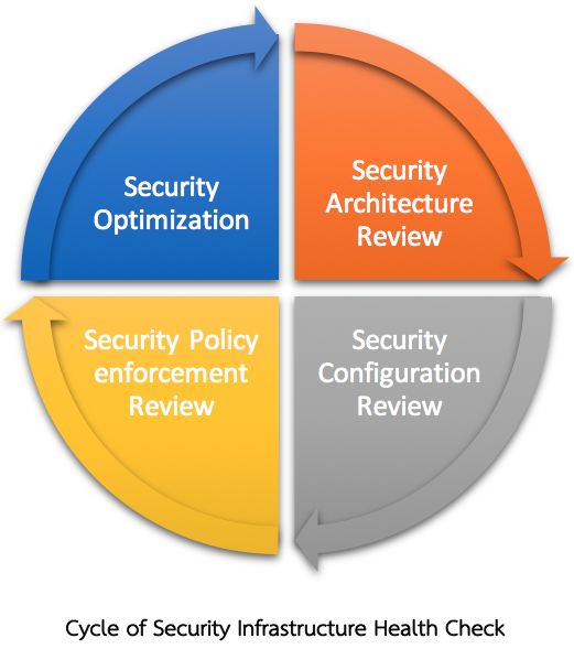 it infrastructure security policy Passwords and general hardware configuration are not enough to ensure that your enterprise is locked down this policy template will help you identify and implement an effective security infrastructure dedicated security infrastructure allows information systems to be provided a greater level of .