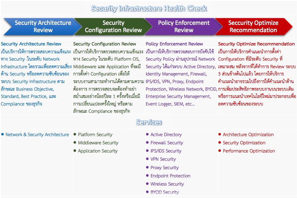 Security Infrastructure Health Check