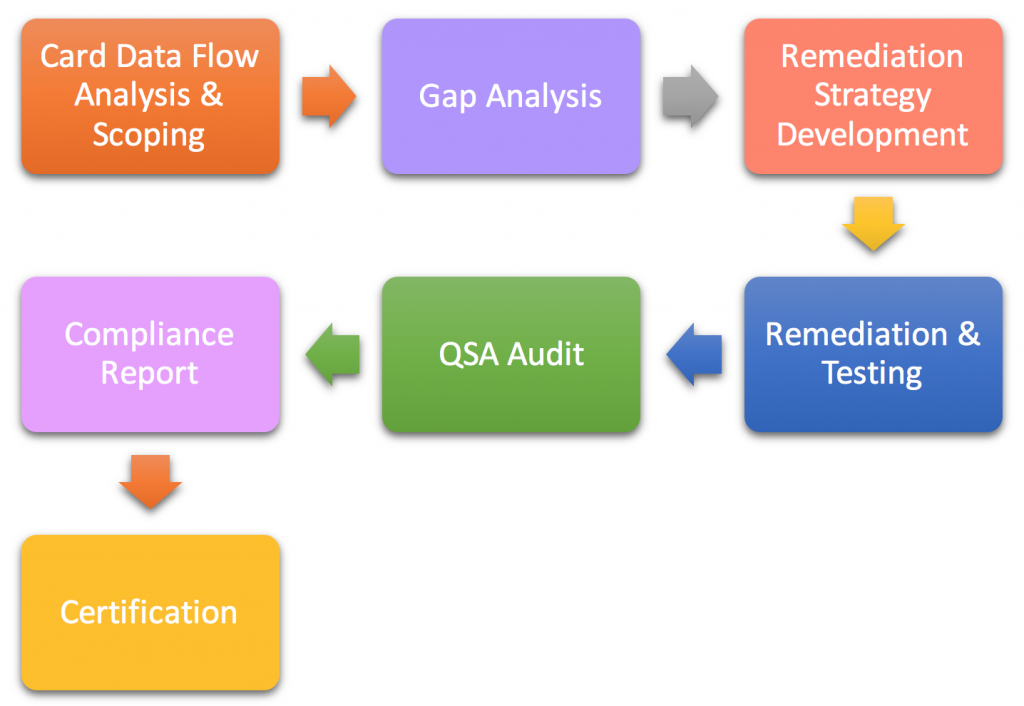 PCI methodology