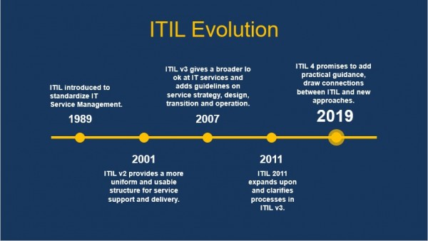 WHAT IS NEW IN ITIL 4 ?? – ACinfotec: